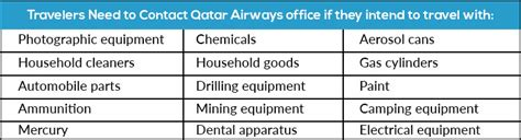 Check Out The Details Of Restricted Items On Qatar Airways